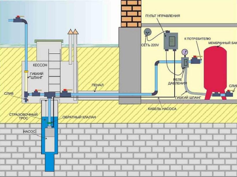 Конструкция водяной скважины