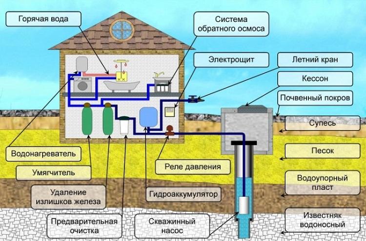 Общий принцип построения скважинного комплекса водоснабжения