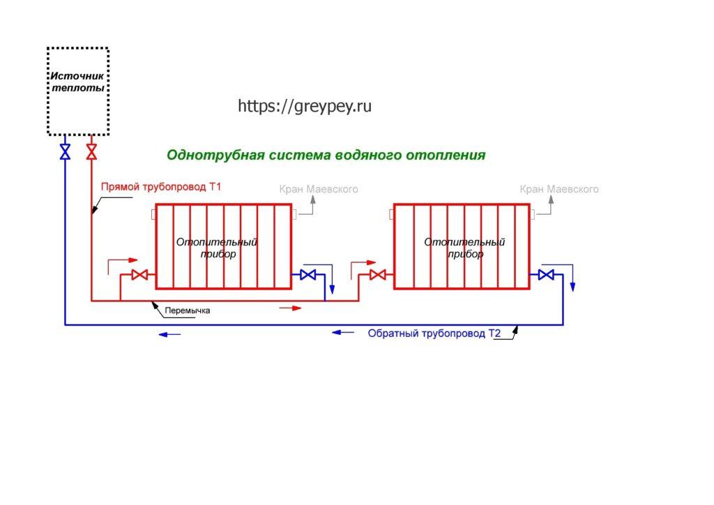 Однотрубная система разводки труб