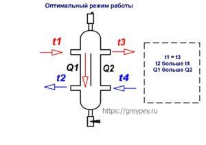 Оптимаотный режим работы системы отопления