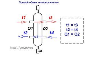Прямой обмен теплоносителем в гидрострелке