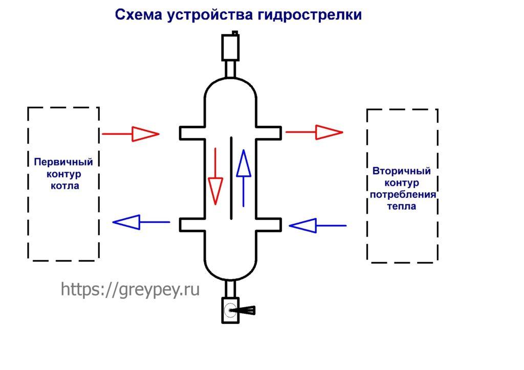 Устройство и принцип работы гидрострелки