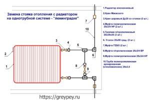 Схема замены радиатора и стояка отопления