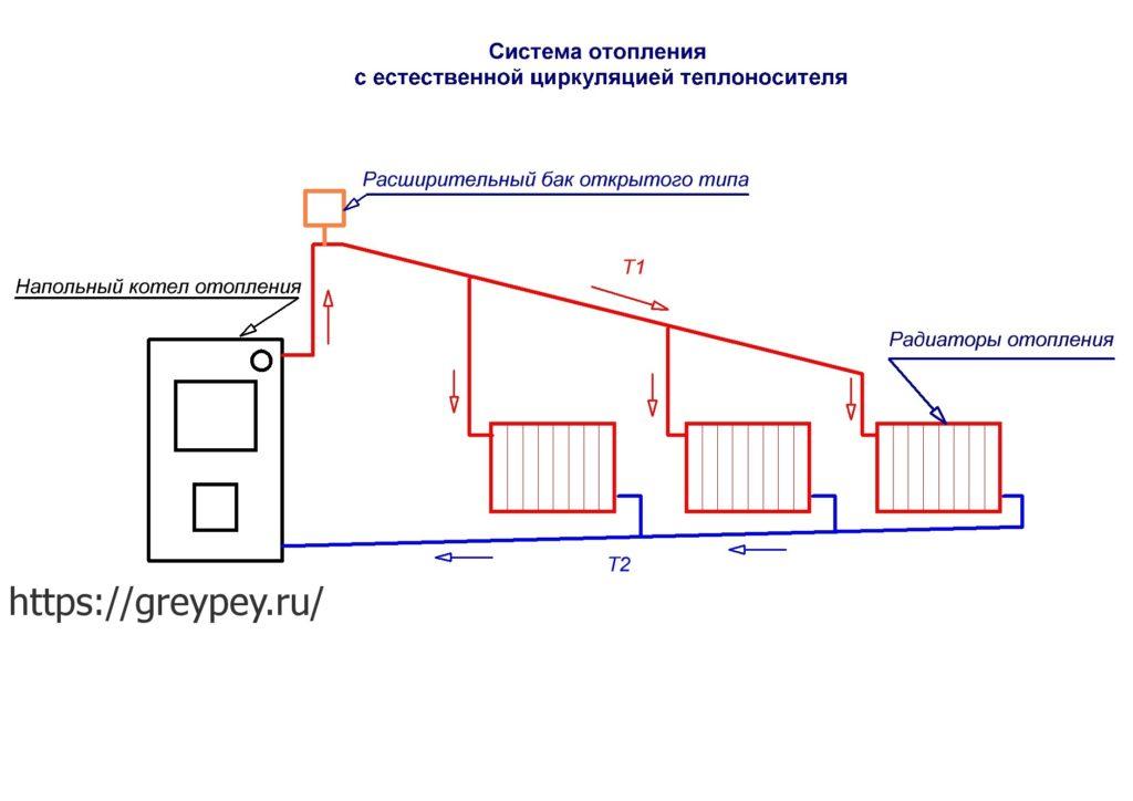 Схема отопления двухэтажного дома - виды и особенности Типы труб для отопления дома своими руками