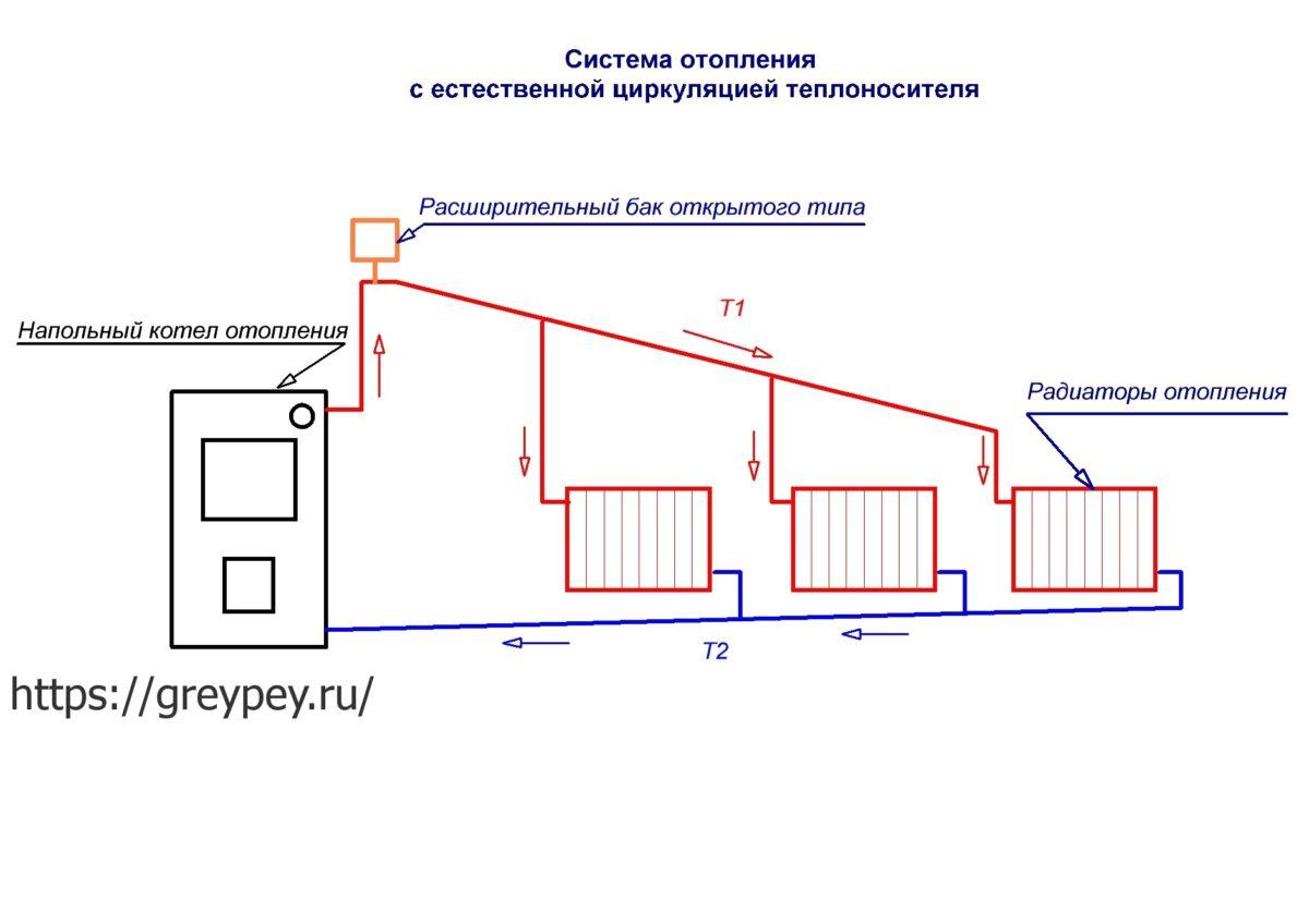 системы отопления виды схемы
