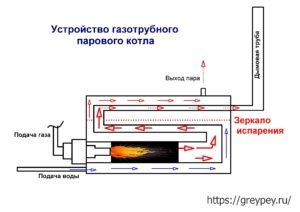 Устройство газотрубного парового котла