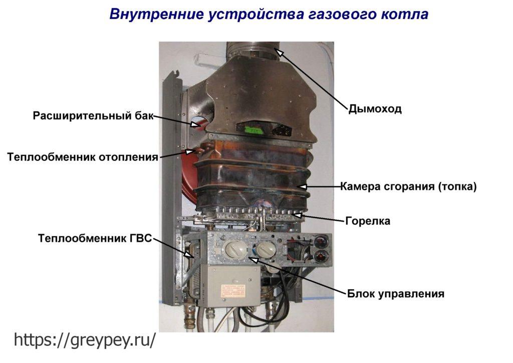 Внутренние устройства газового котла