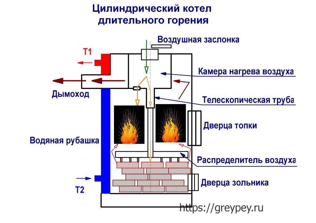 Цилиндрический котел длительного горения
