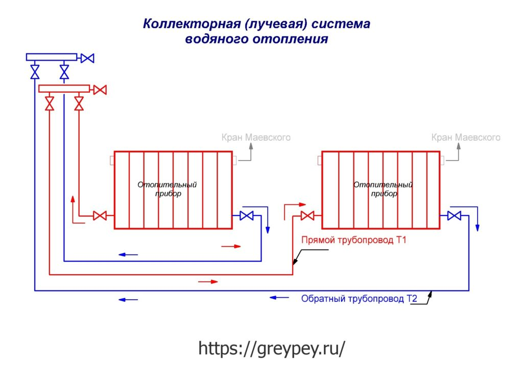 Коллекторно-лучевая схема отопления