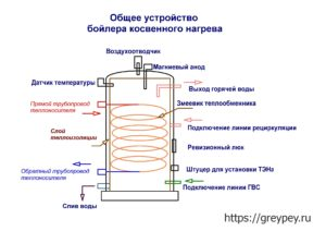 Устройство и принцип работы бойлера косвенного нагрева