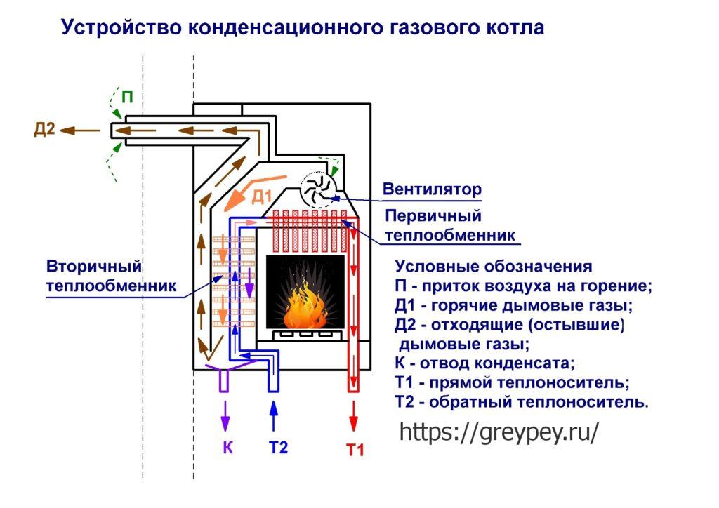 Устройство конденсационного котла отопления