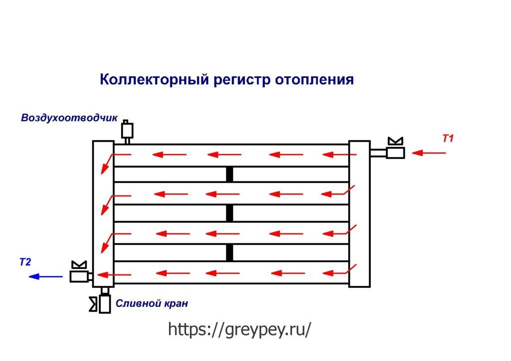 Коллекторный регистр отопления