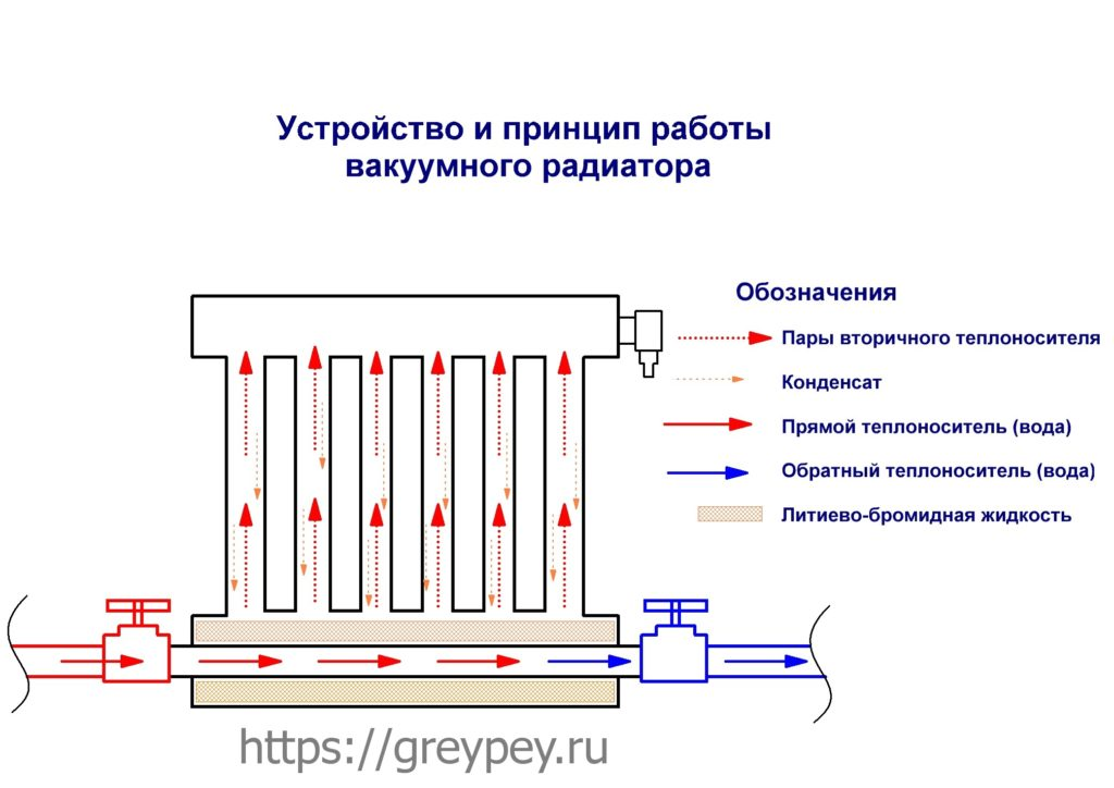 Вакуумный радиатор отопления