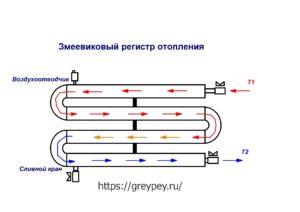Змеевиковый регистр отопления (схема)