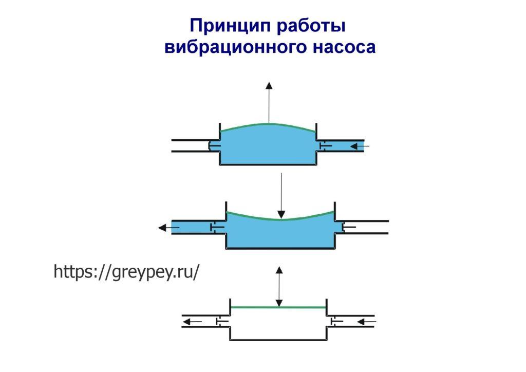 Принцип работы вибрационного насоса