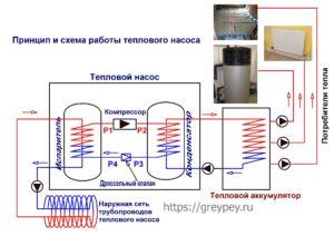 Принцип и схема работы теплового насоса