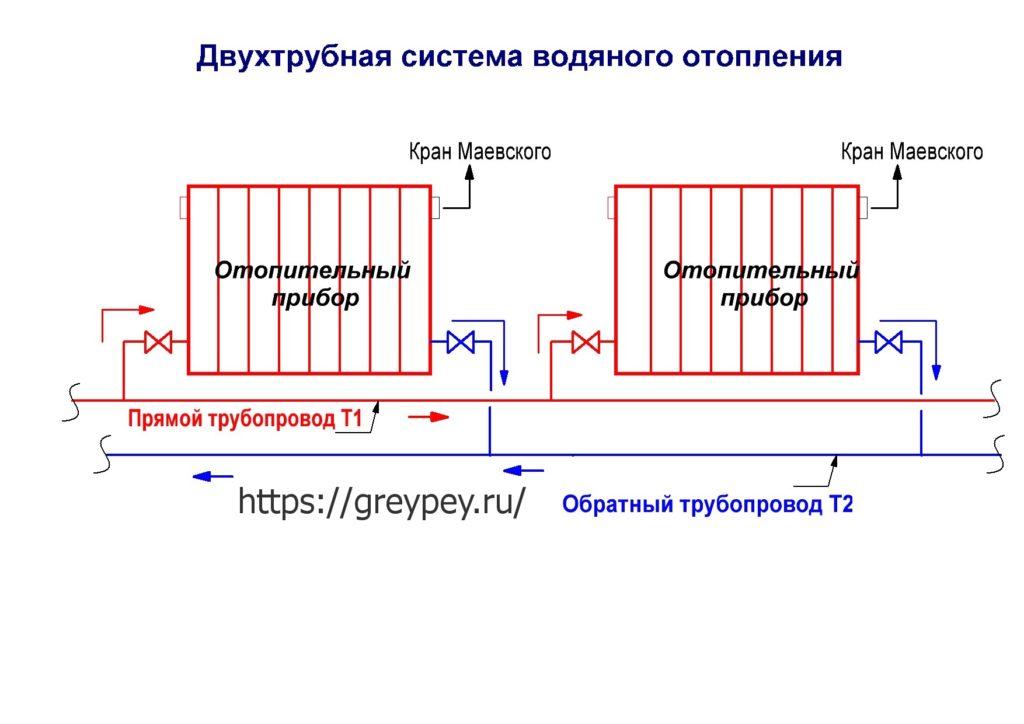 Принцип устройства двухтрубной системы отопления