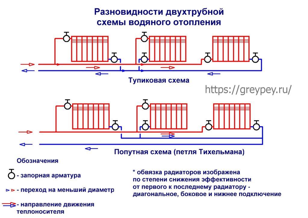 Разновидности двухтрубной системы отопления