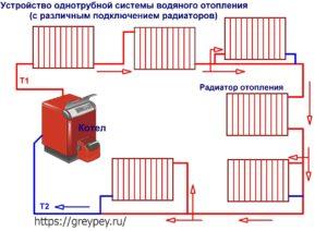 Устройство однотрубной системы водяного отопления