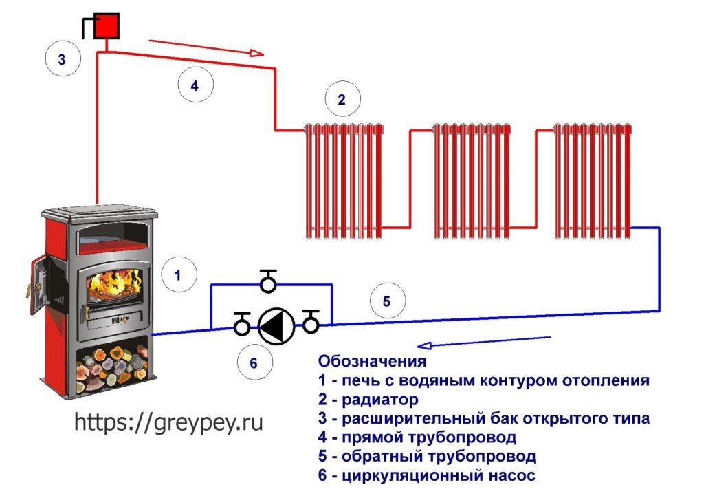 Комбинированная схема отопления
