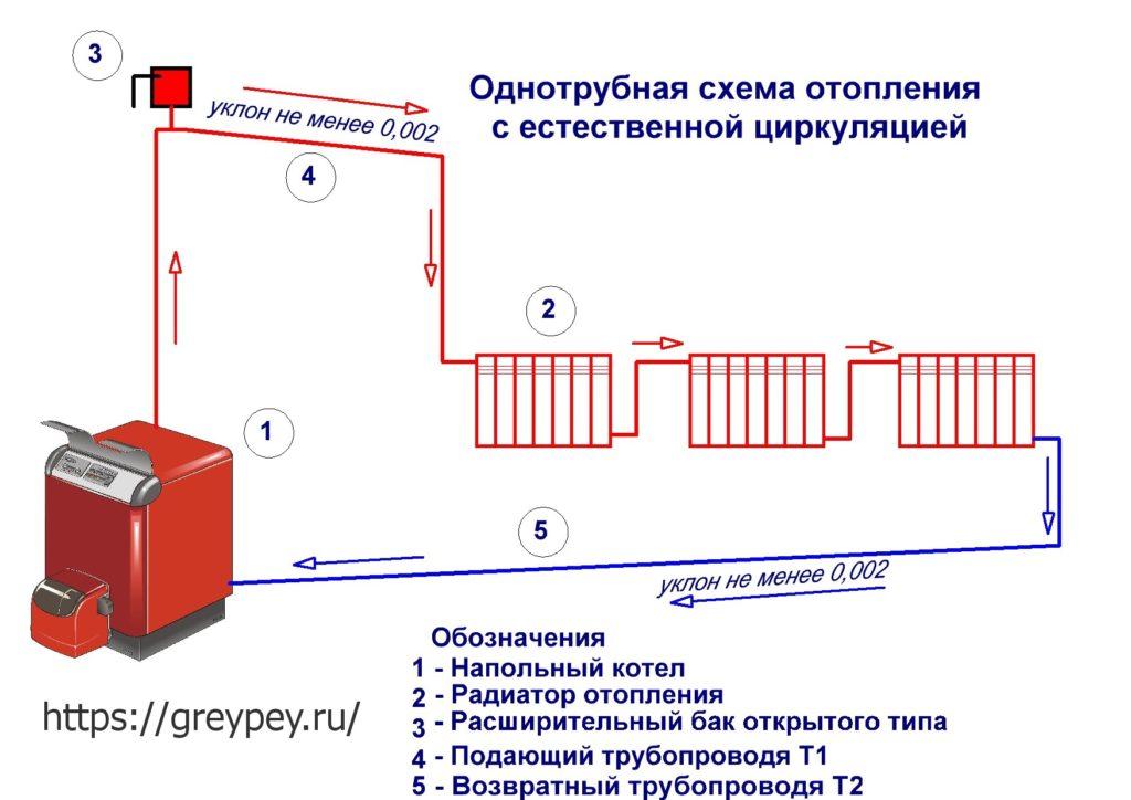 Однотрубная схема отопления с естественной циркуляцией