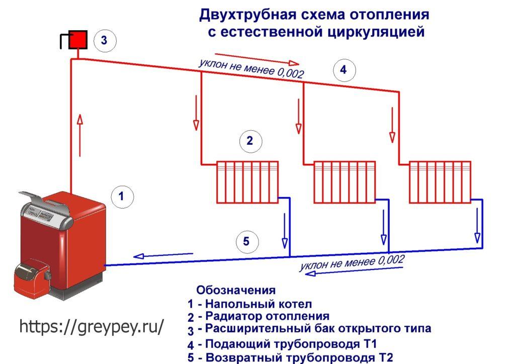 Схема двухтрубной системы отопления с естественной циркуляцией