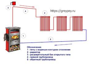 Схема с естественной циркуляцией (открытая)