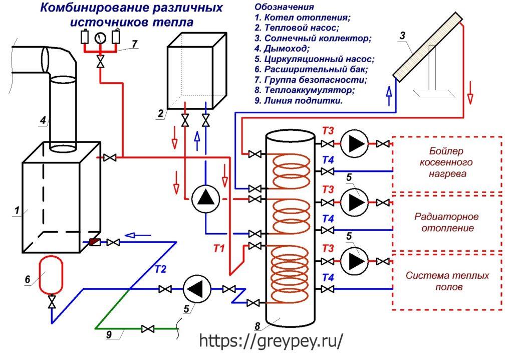 Комбинирование различных источников тепла