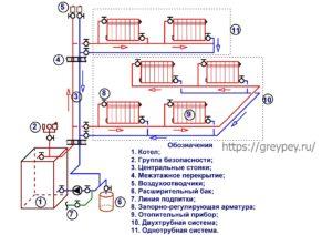 Комбинирование схем водяного отопления