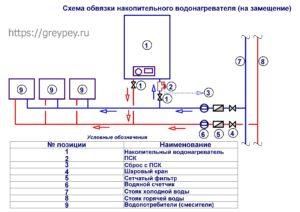 Схема обвязки накопительного водонагревателя