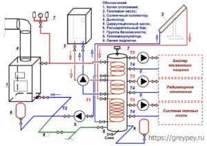 Схема обвязки теплоаккумулятора с разными источниками тепла