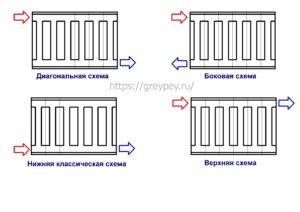 Основные схемы подключения радиаторов
