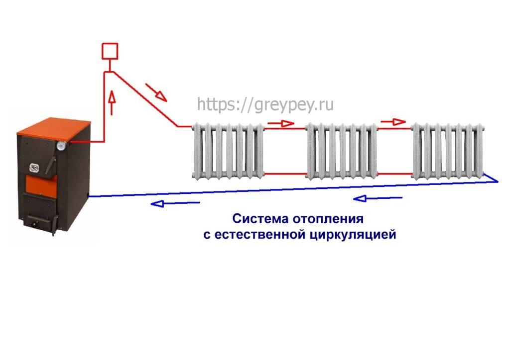 Открытая система отопления с естественной циркуляцией