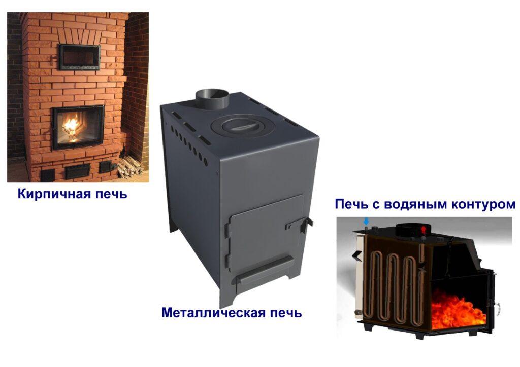 Виды и устройство печей для частного дома