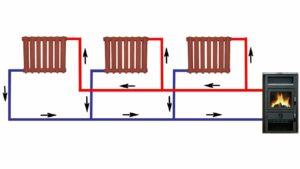 Циркуляция теплоносителя в системе отопления