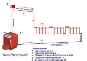 Монтаж открытой системы водяного отопления