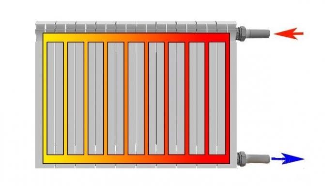 Как улучшить работу батареи (радиатора) отопления