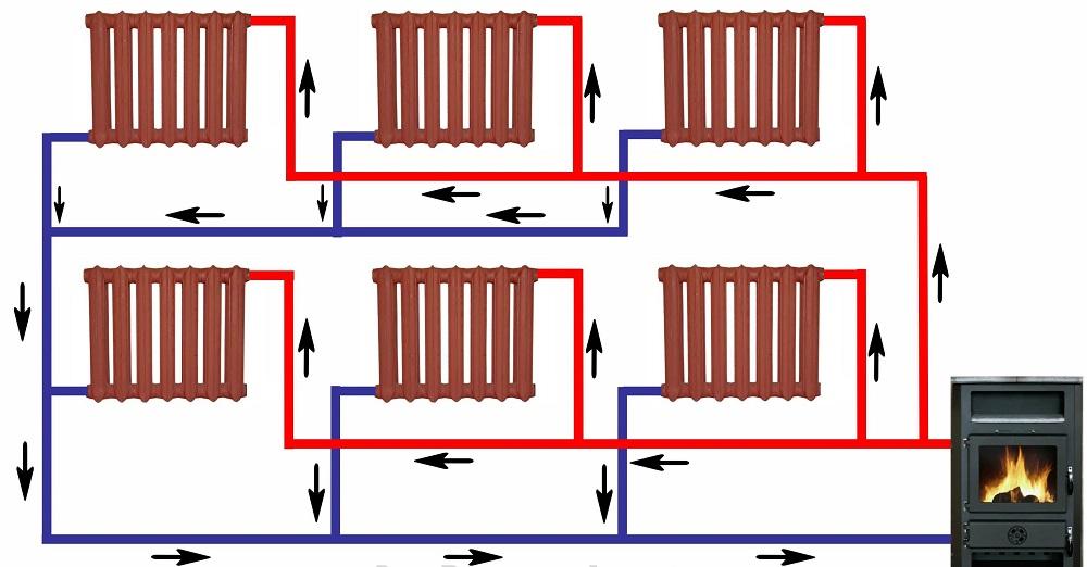 Главные схемы водяного отопления